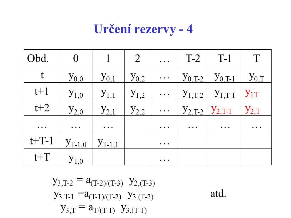Určení rezervy - 4 Obd. 1 2 … T-2 T-1 T t y0,0 y0,1 y0,2 y0,T-2 y0,T-1