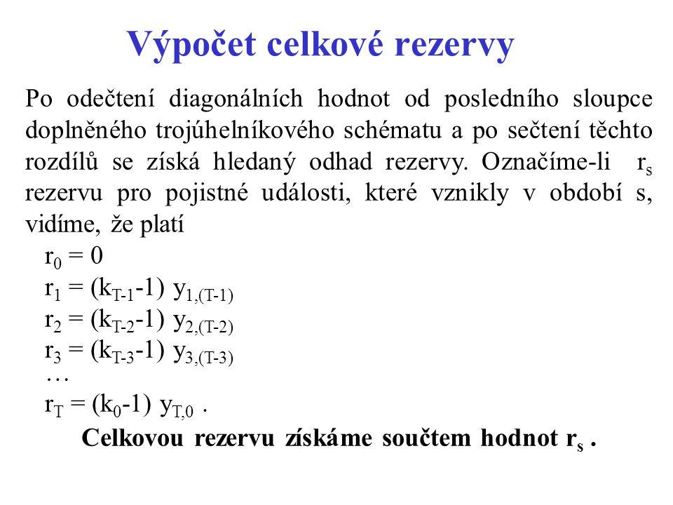 Výpočet celkové rezervy