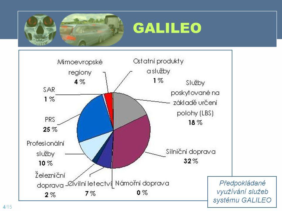 Předpokládané využívání služeb systému GALILEO