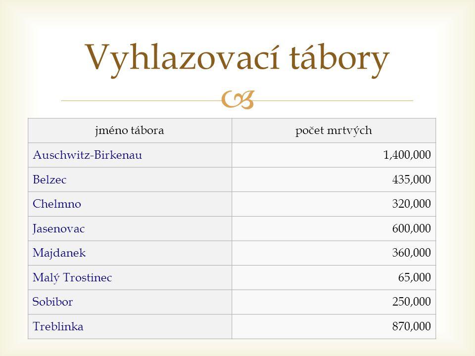 Vyhlazovací tábory jméno tábora počet mrtvých Auschwitz-Birkenau