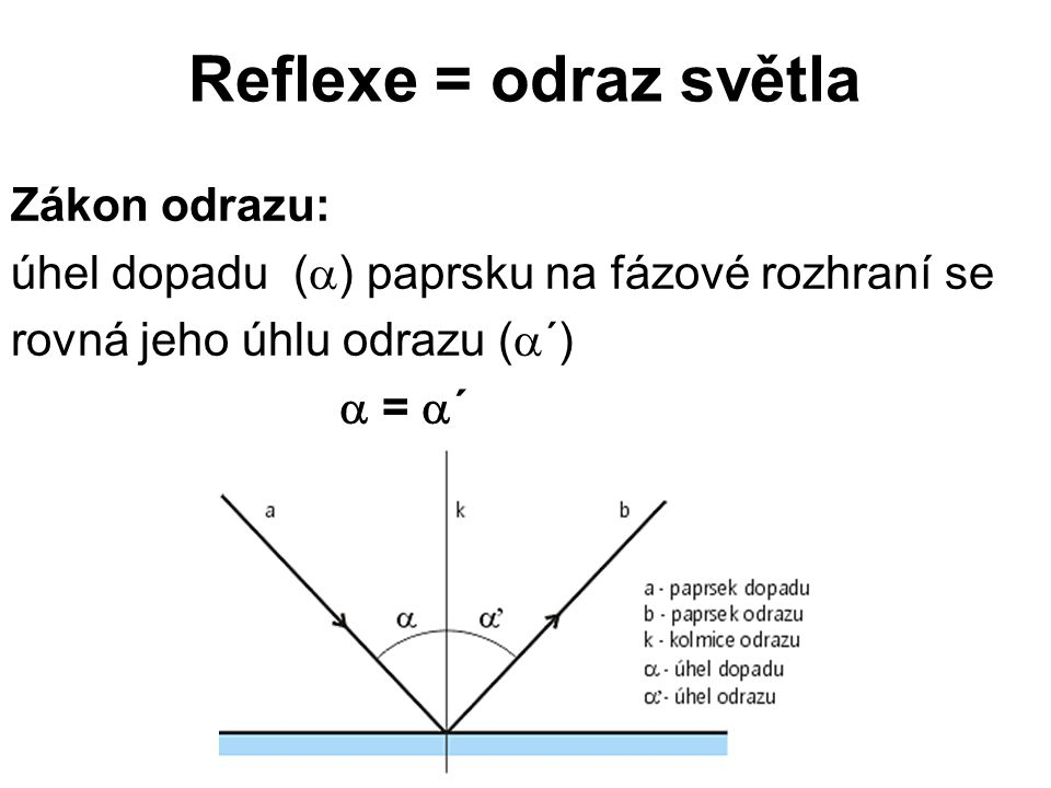 Reflexe = odraz světla Zákon odrazu: