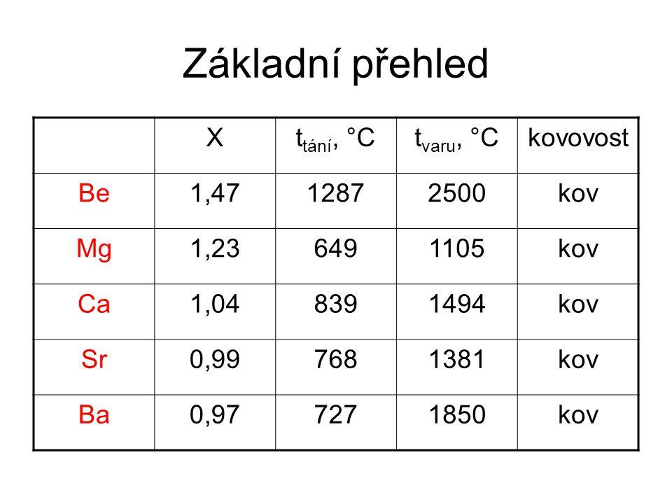 Základní přehled X ttání, °C tvaru, °C kovovost Be 1,47 1287 2500 kov