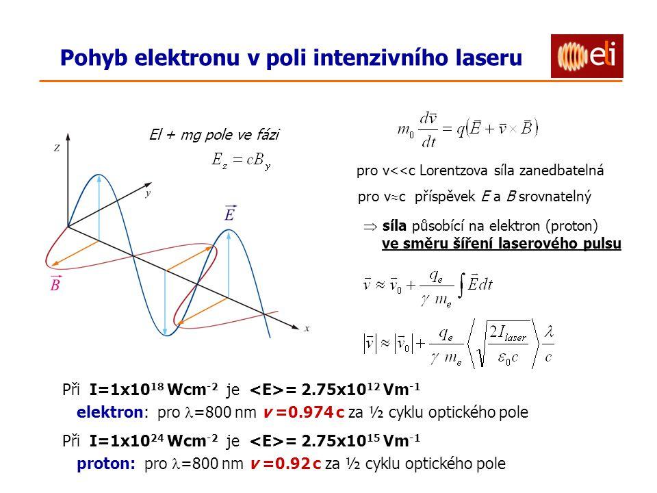 Pohyb elektronu v poli intenzivního laseru