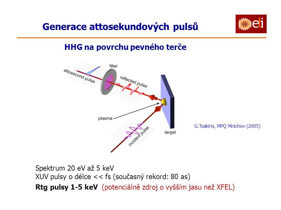 Generace attosekundových pulsů