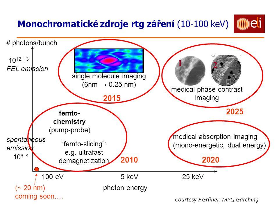 1 2 Monochromatické zdroje rtg záření (10-100 keV) 2015 2025 2010 2020