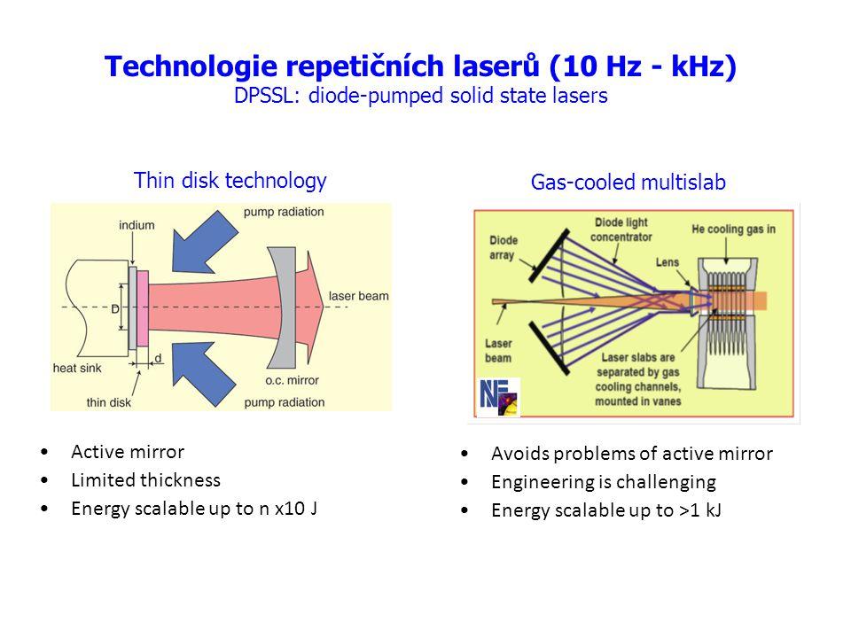Technologie repetičních laserů (10 Hz - kHz)