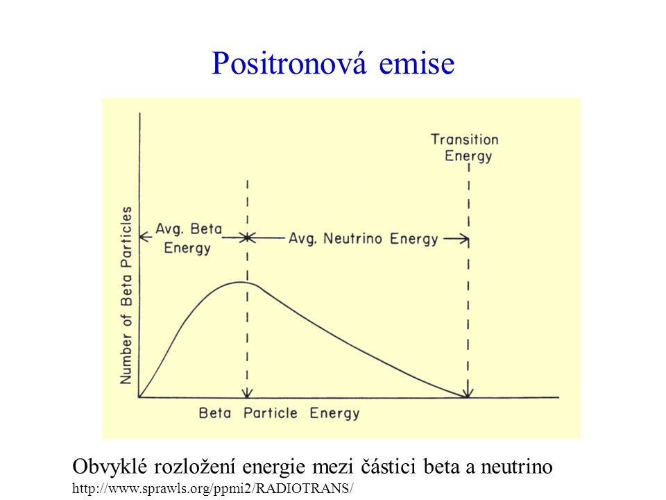 Positronová emise Obvyklé rozložení energie mezi částici beta a neutrino.