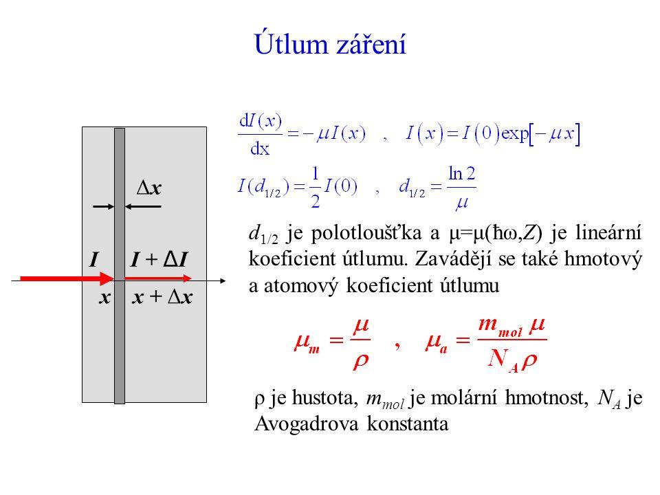 Útlum záření Δx. x x + Δx. I I + ΔI.