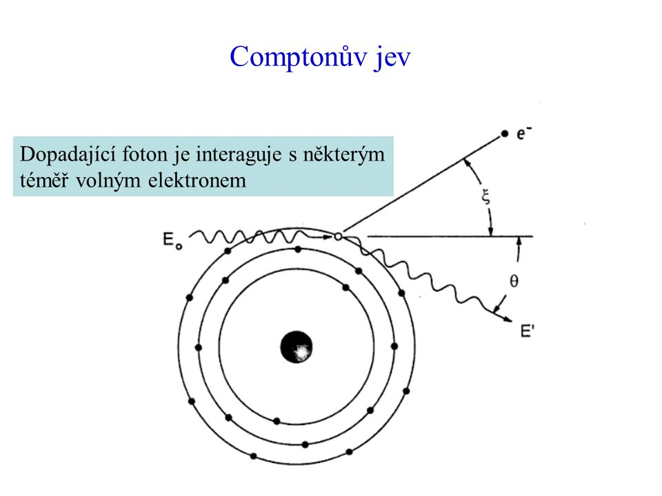 Comptonův jev Dopadající foton je interaguje s některým téměř volným elektronem