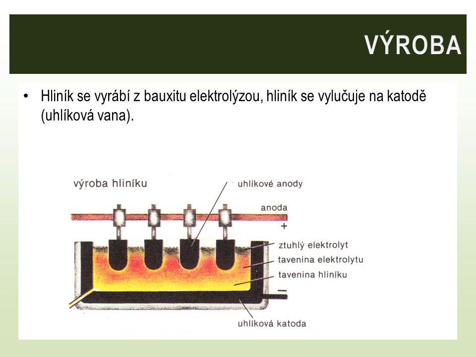 VÝROBA Hliník se vyrábí z bauxitu elektrolýzou, hliník se vylučuje na katodě (uhlíková vana).