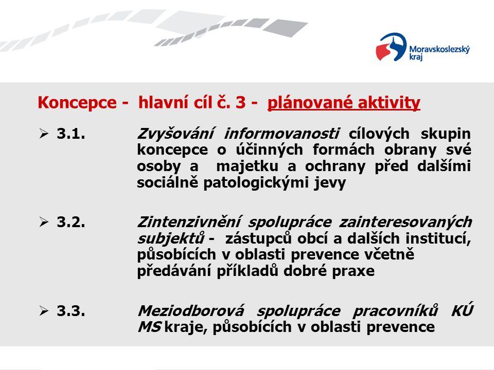 Koncepce - hlavní cíl č. 3 - plánované aktivity