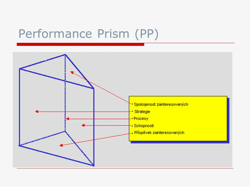 Performance Prism (PP)