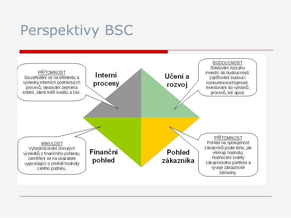 Perspektivy BSC