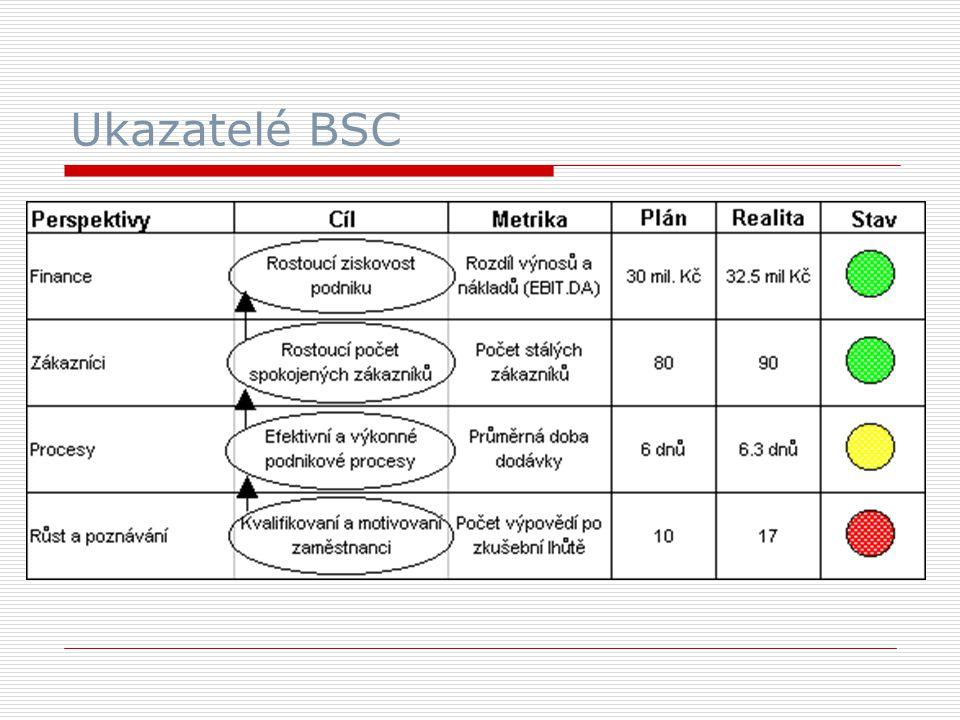 Ukazatelé BSC