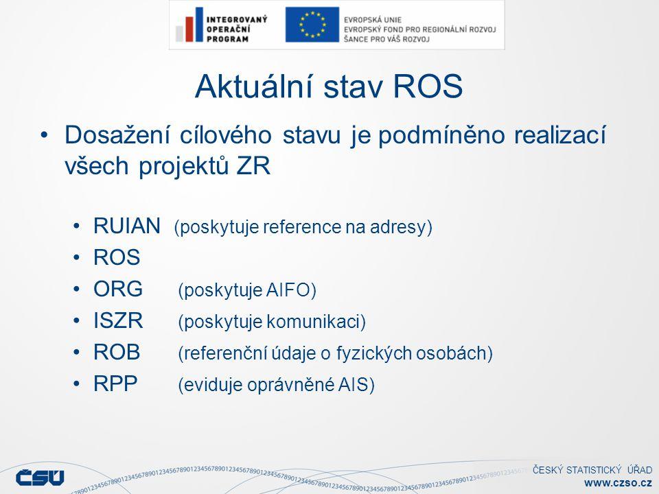 Aktuální stav ROS Dosažení cílového stavu je podmíněno realizací všech projektů ZR. RUIAN (poskytuje reference na adresy)