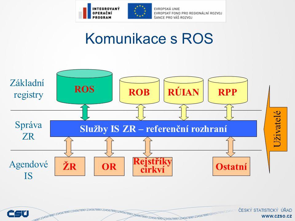 Služby IS ZR – referenční rozhraní