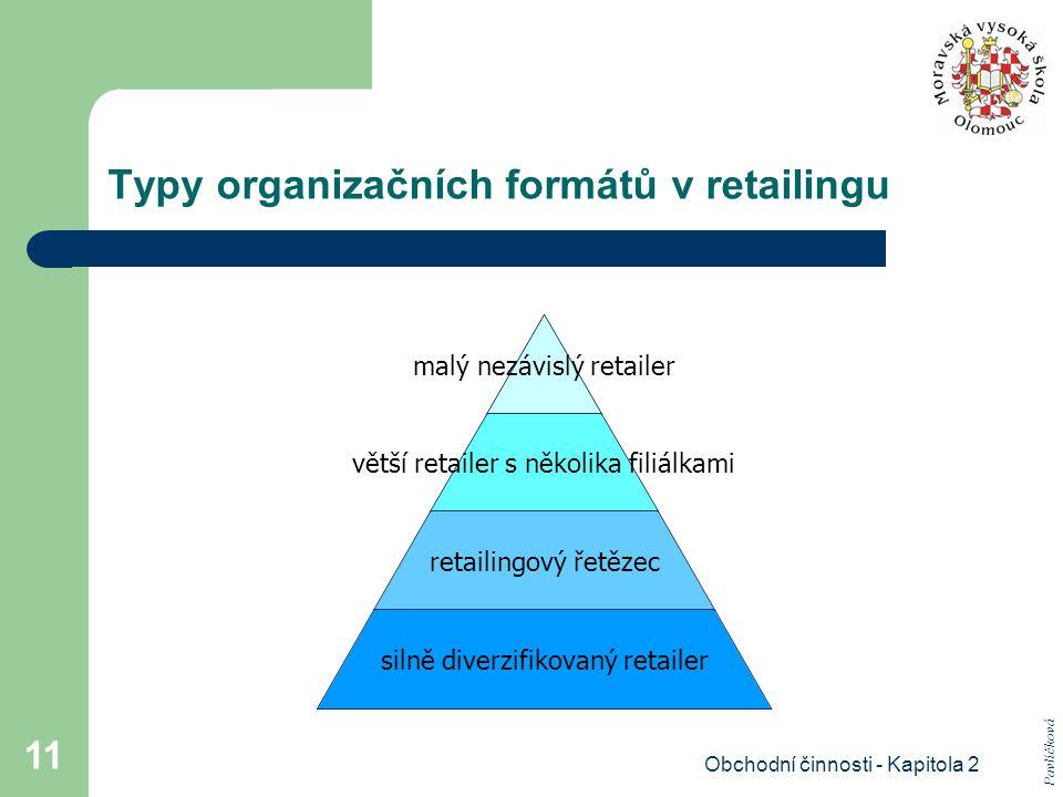 Typy organizačních formátů v retailingu