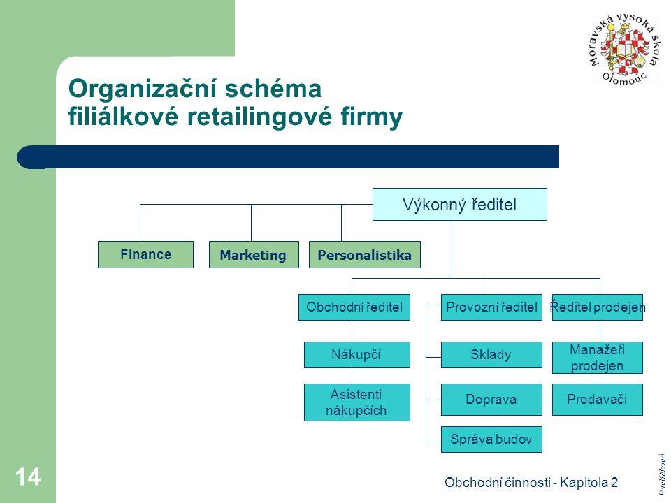 Organizační schéma filiálkové retailingové firmy