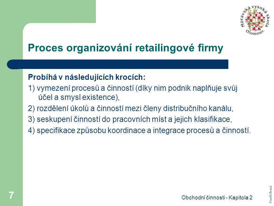 Proces organizování retailingové firmy