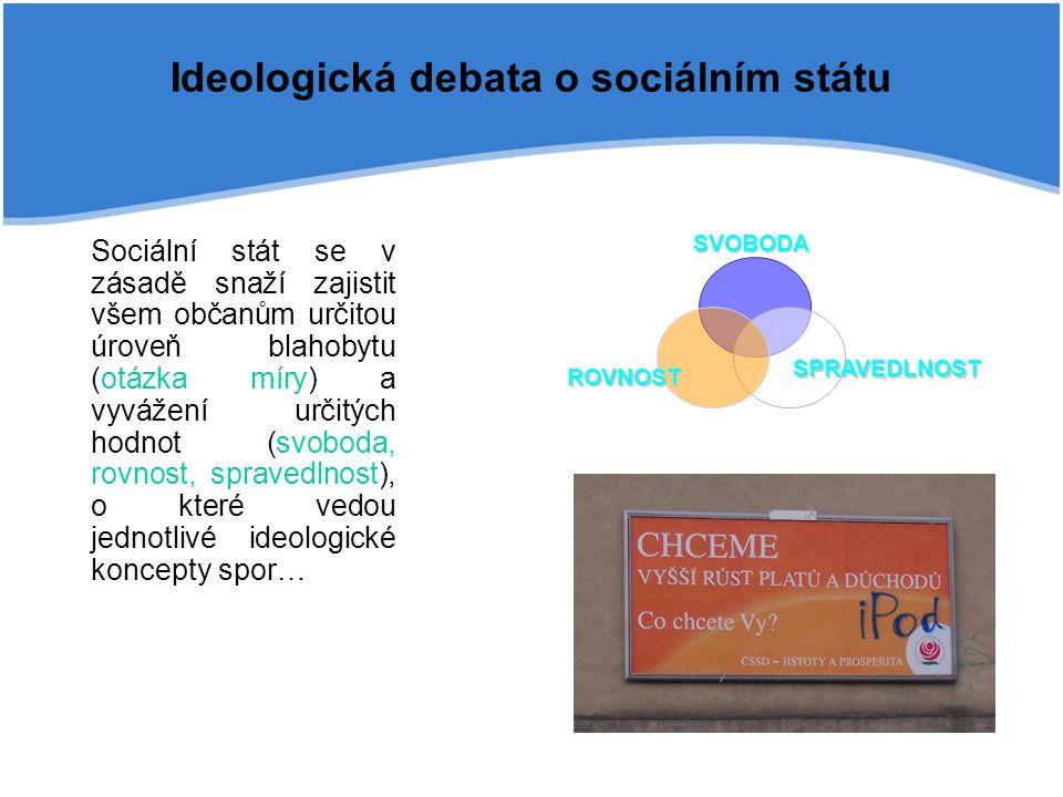 Ideologická debata o sociálním státu