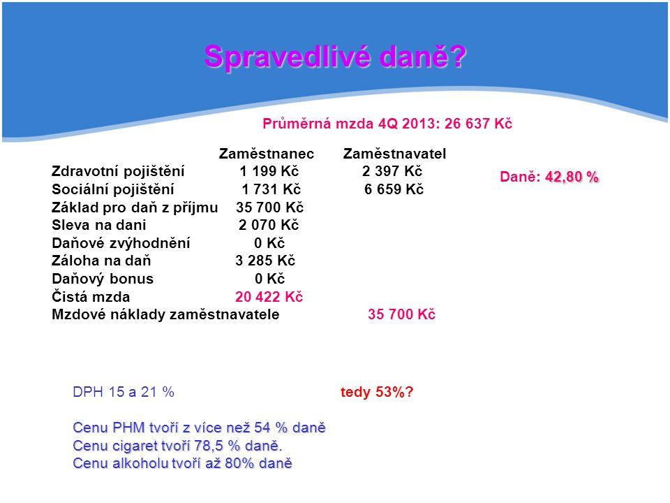 Spravedlivé daně Průměrná mzda 4Q 2013: 26 637 Kč
