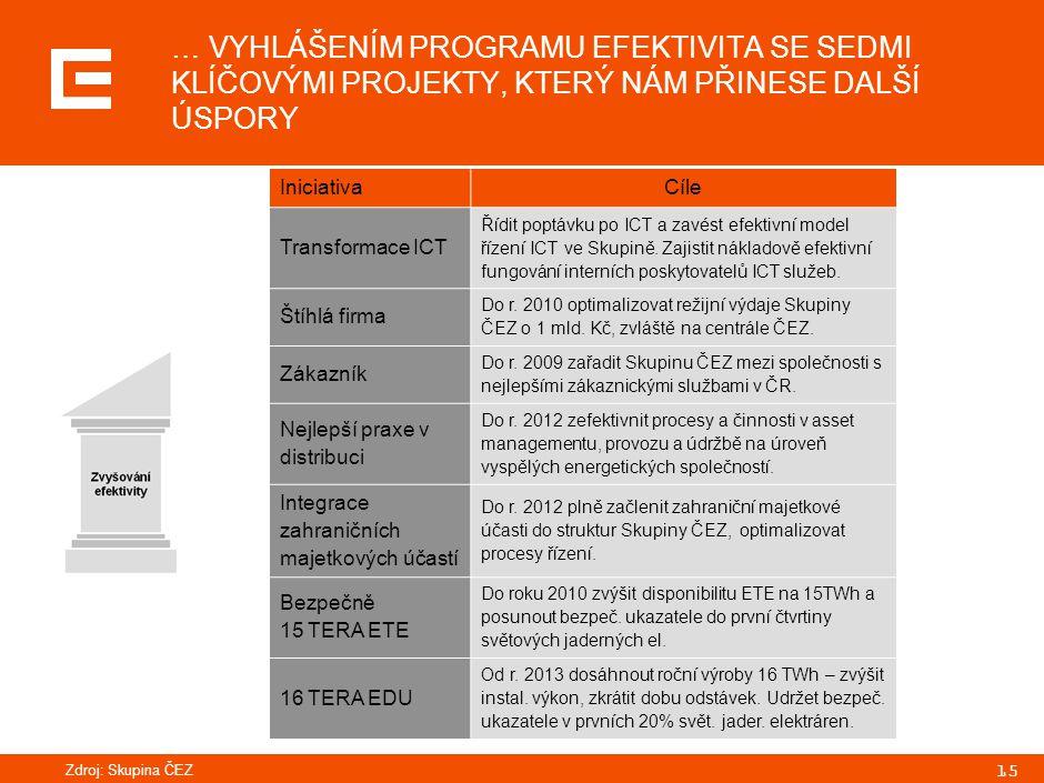 PRG-ZPD008-20041008-11373P1C ČEZ, a.s., má v současné době řadu zajímavých příležitostí k zahraniční expanzi: