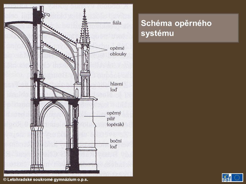 Schéma opěrného systému