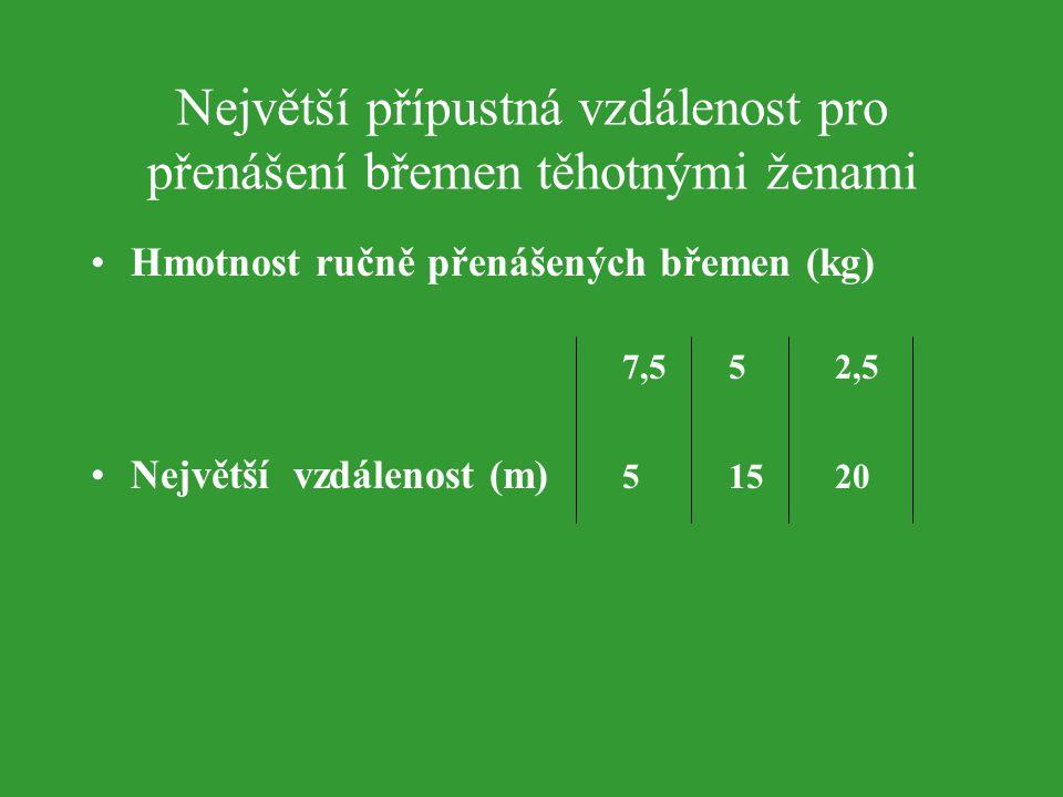 Největší přípustná vzdálenost pro přenášení břemen těhotnými ženami