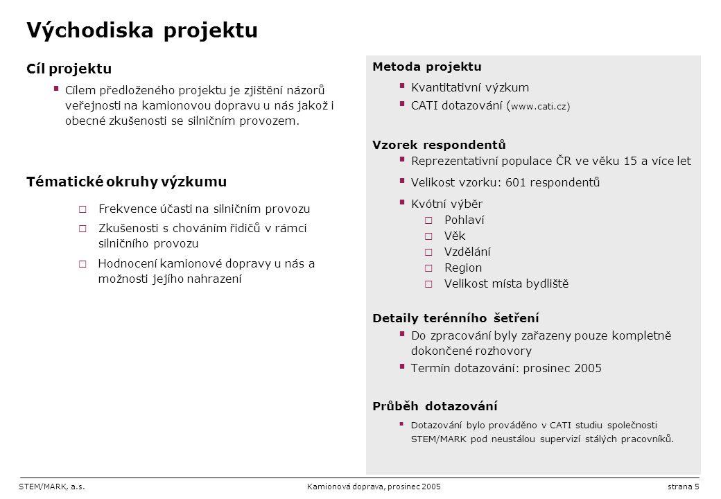 Východiska projektu Cíl projektu Tématické okruhy výzkumu