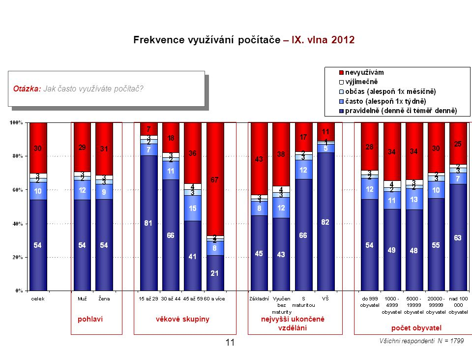 Frekvence využívání počítače – IX. vlna 2012