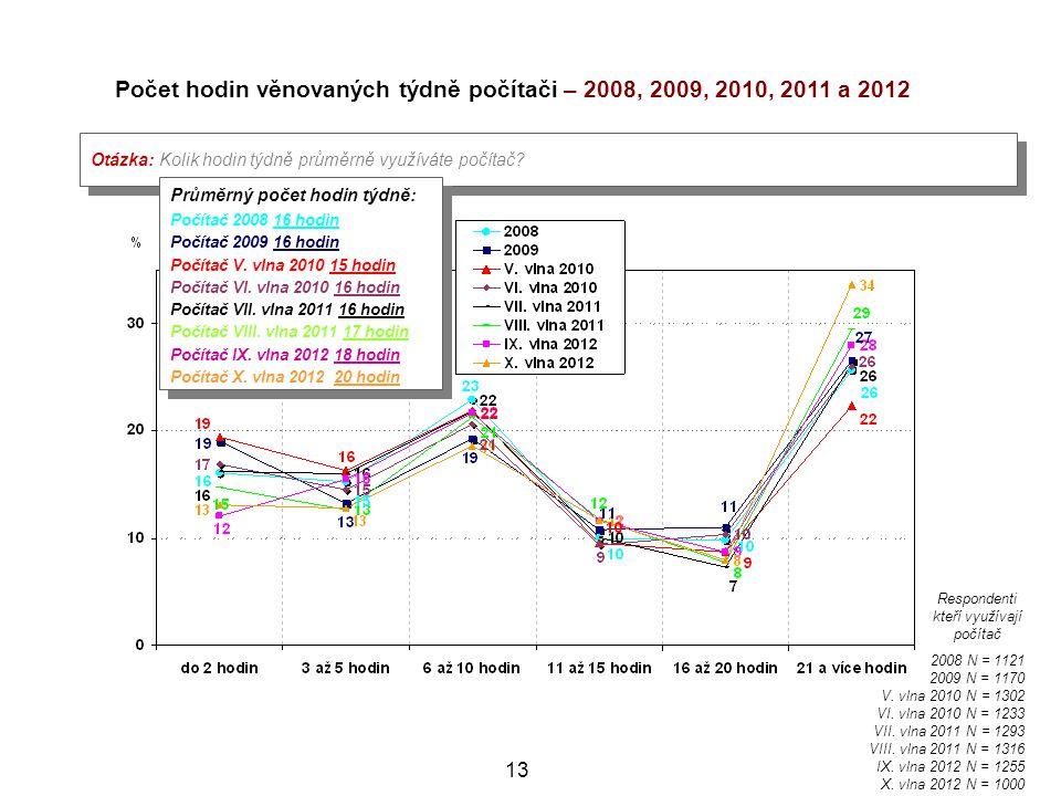 Počet hodin věnovaných týdně počítači – 2008, 2009, 2010, 2011 a 2012