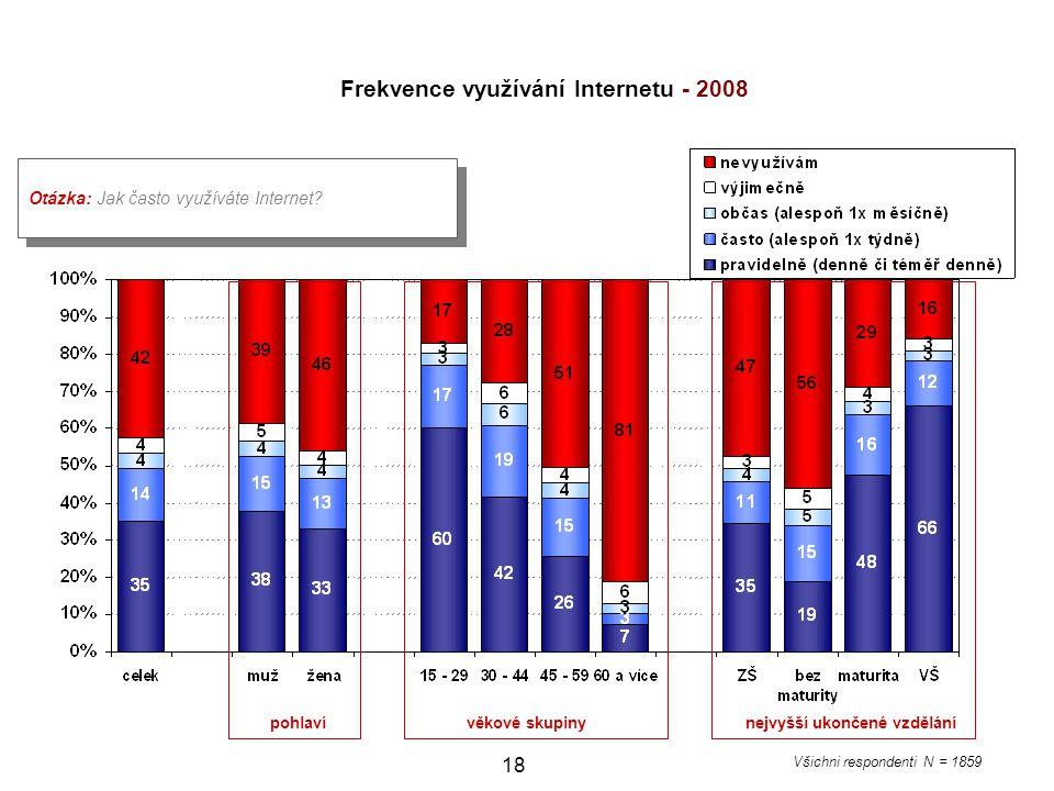 Frekvence využívání Internetu - 2008