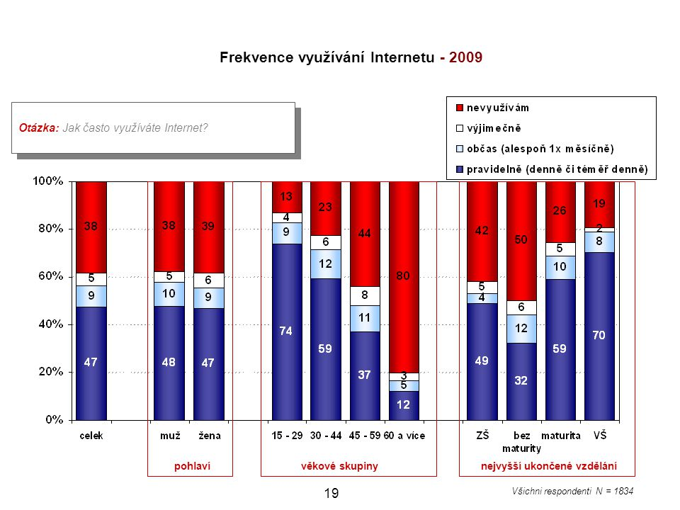 Frekvence využívání Internetu - 2009
