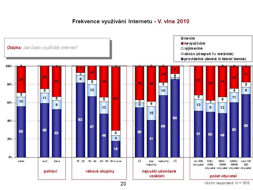 Frekvence využívání Internetu - V. vlna 2010