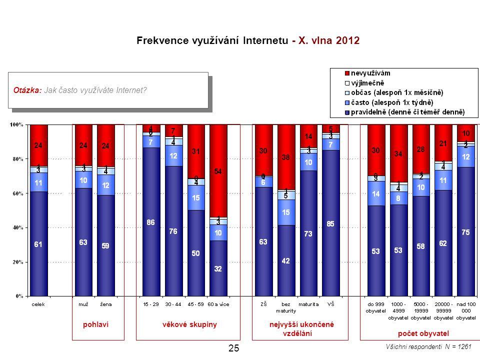 Frekvence využívání Internetu - X. vlna 2012
