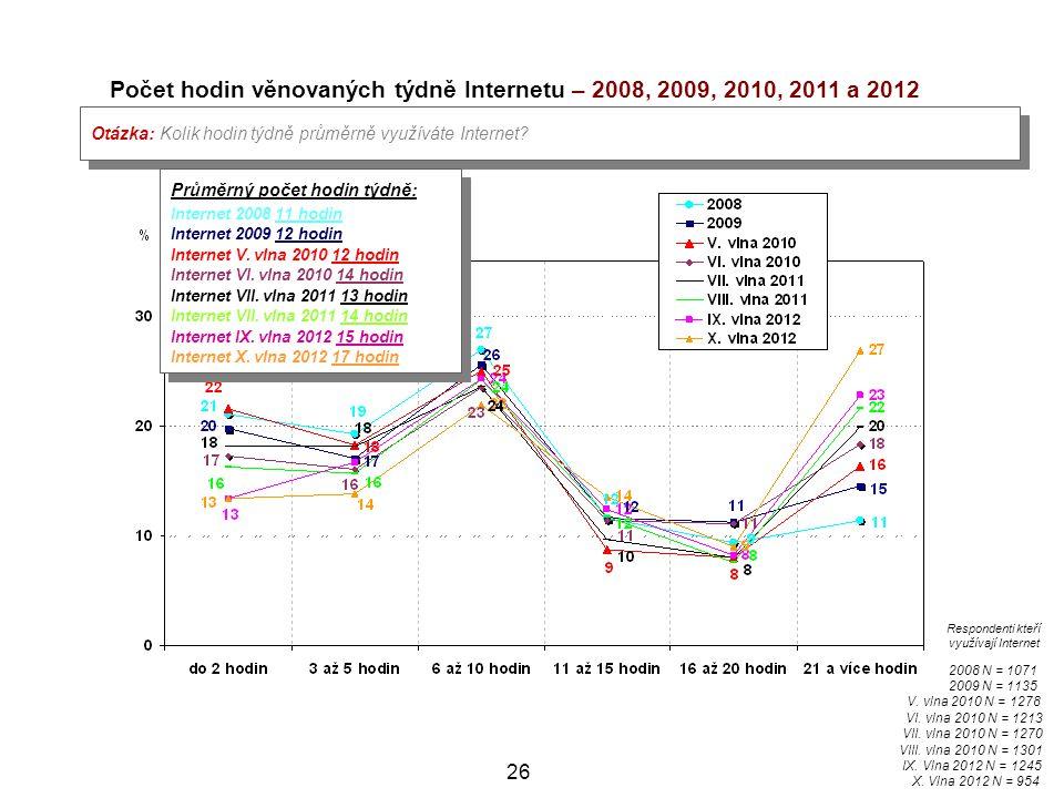 Počet hodin věnovaných týdně Internetu – 2008, 2009, 2010, 2011 a 2012