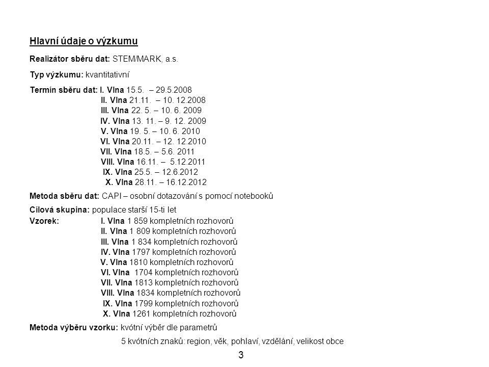 Hlavní údaje o výzkumu 3 Realizátor sběru dat: STEM/MARK, a.s.