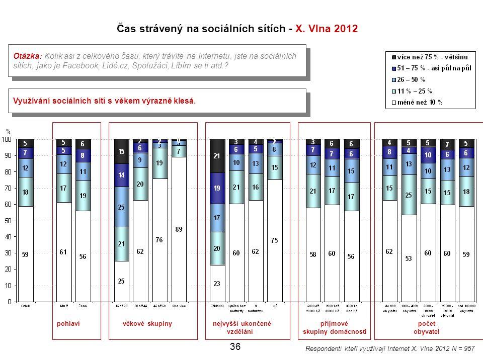 Čas strávený na sociálních sítích - X. Vlna 2012