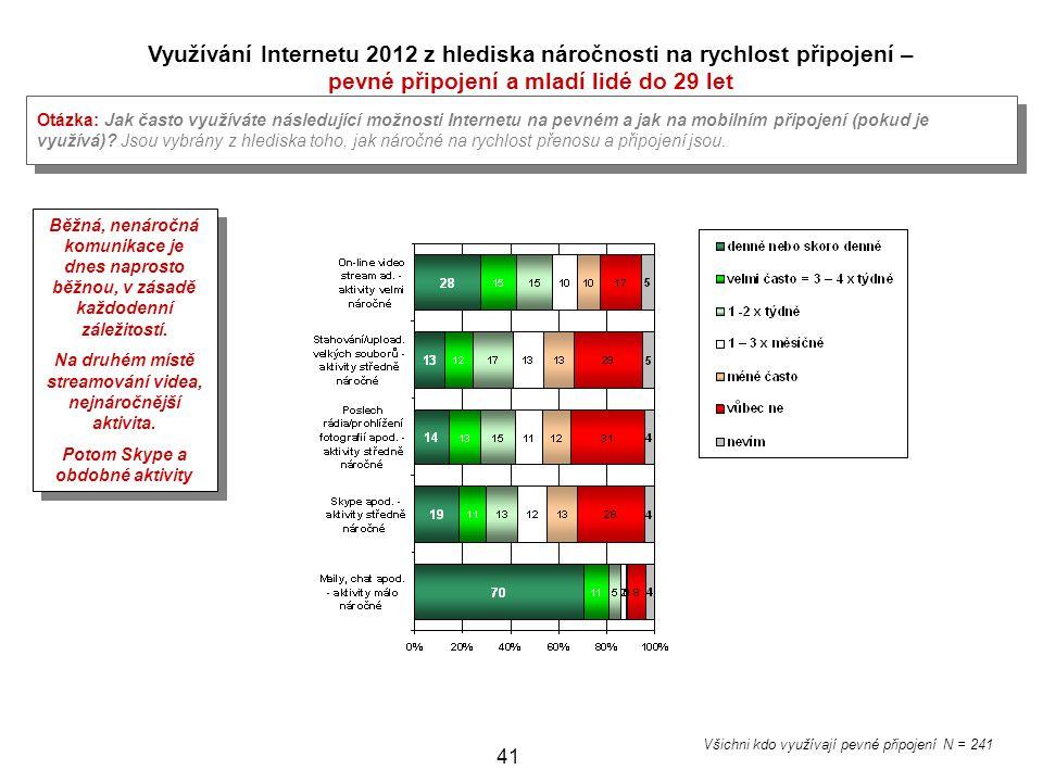 Využívání Internetu 2012 z hlediska náročnosti na rychlost připojení –