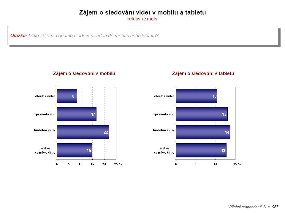 Zájem o sledování videí v mobilu a tabletu relativně malý