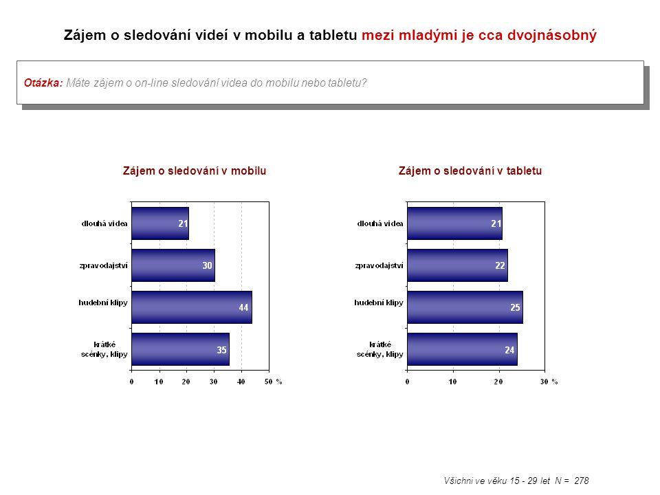 Zájem o sledování v mobilu Zájem o sledování v tabletu