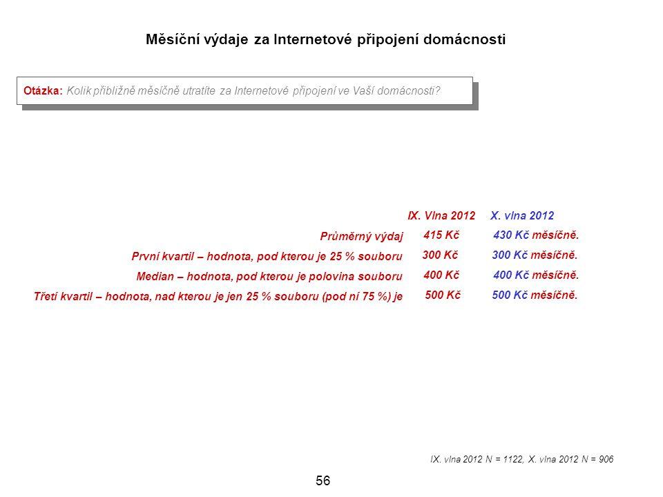 Měsíční výdaje za Internetové připojení domácnosti