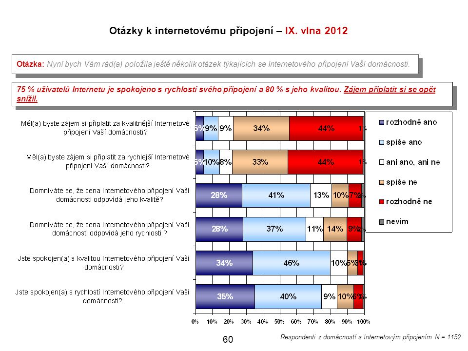Otázky k internetovému připojení – IX. vlna 2012