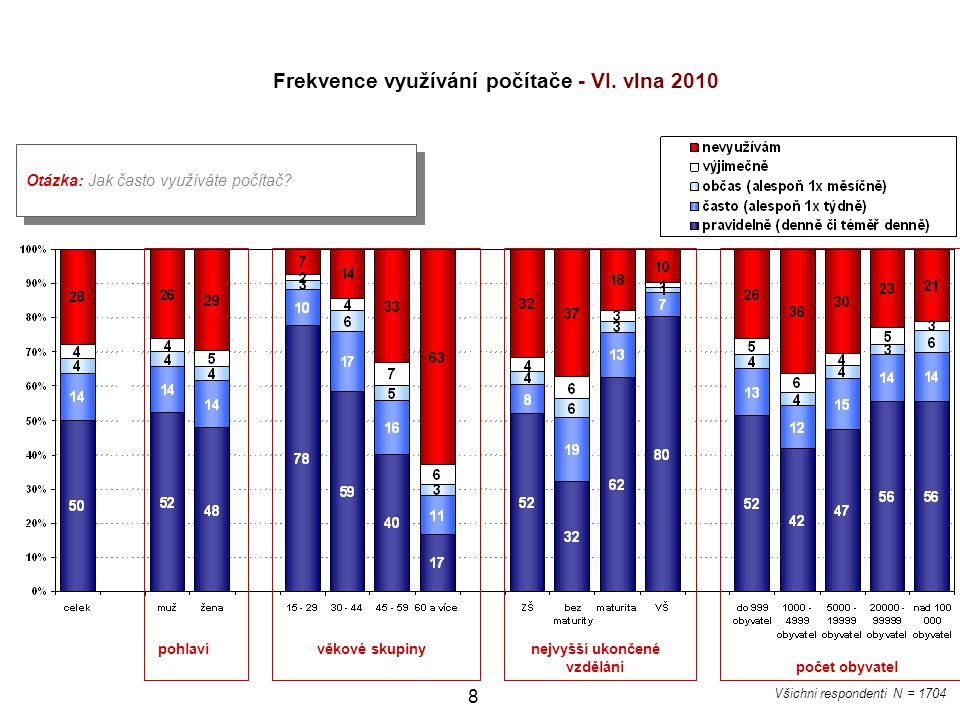 Frekvence využívání počítače - VI. vlna 2010