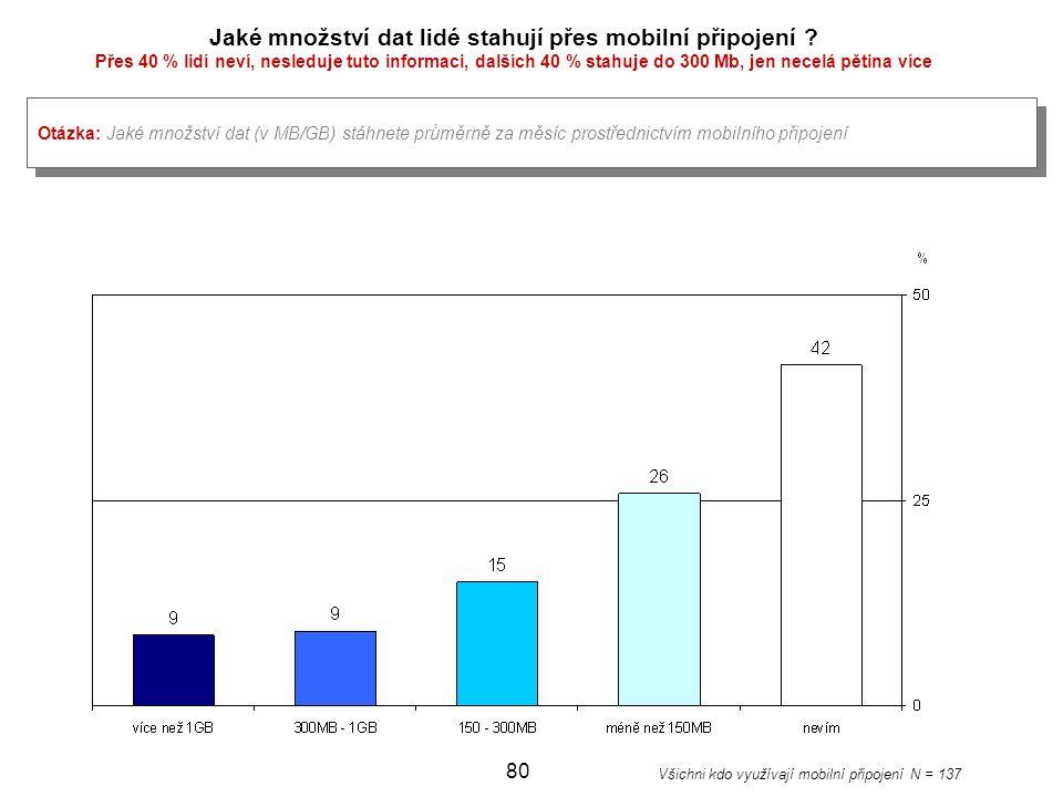 Jaké množství dat lidé stahují přes mobilní připojení