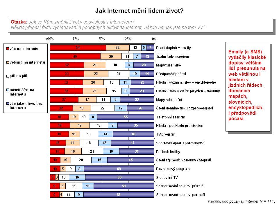 Jak Internet mění lidem život