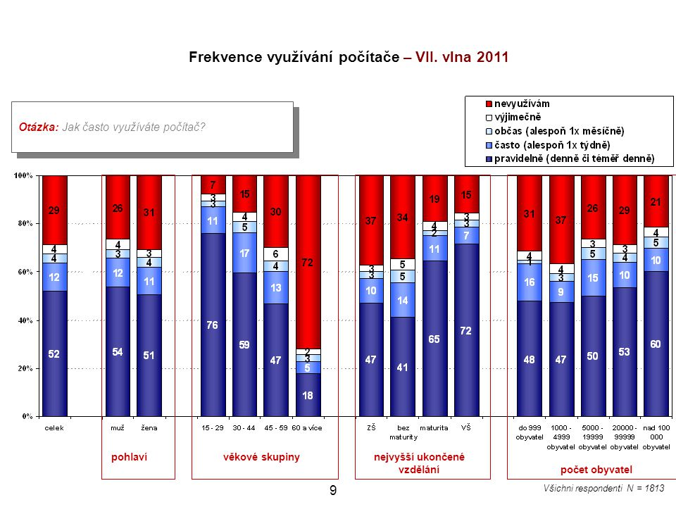 Frekvence využívání počítače – VII. vlna 2011