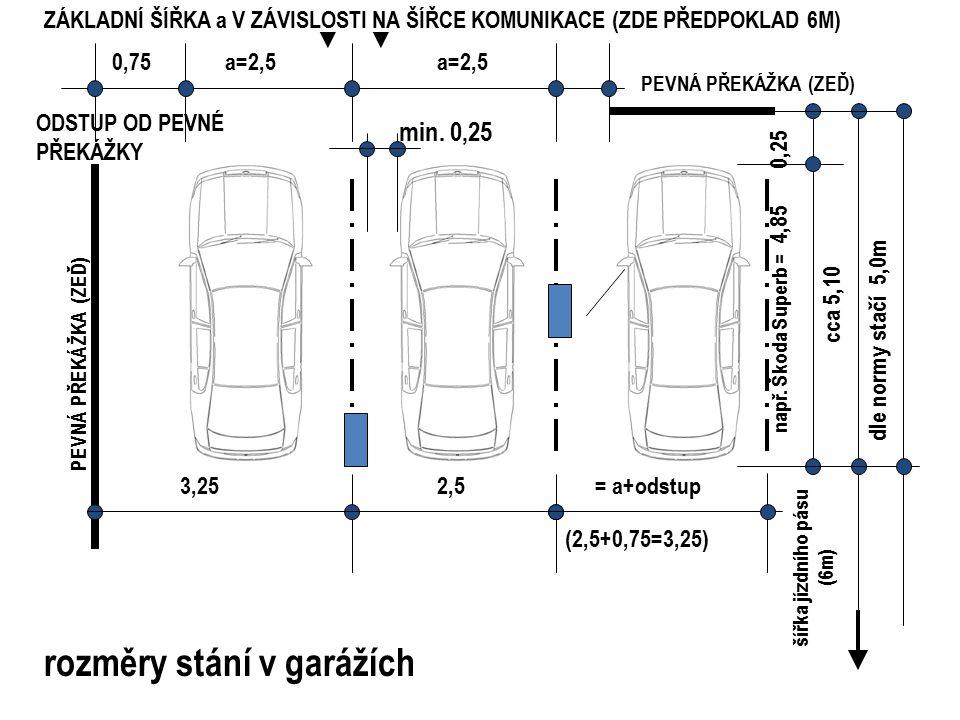 rozměry stání v garážích