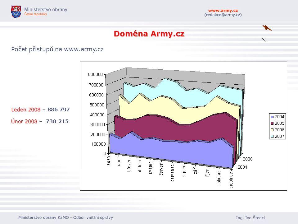 Doména Army.cz Počet přístupů na www.army.cz Leden 2008 – 886 797