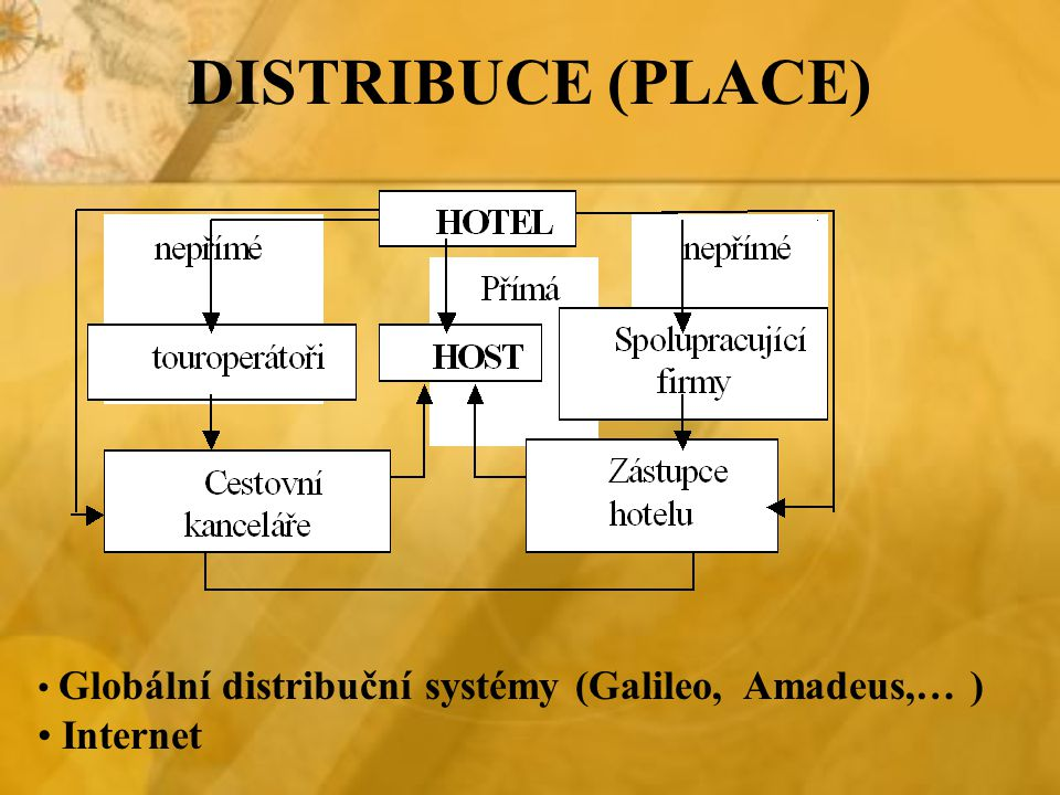 DISTRIBUCE (PLACE) Internet